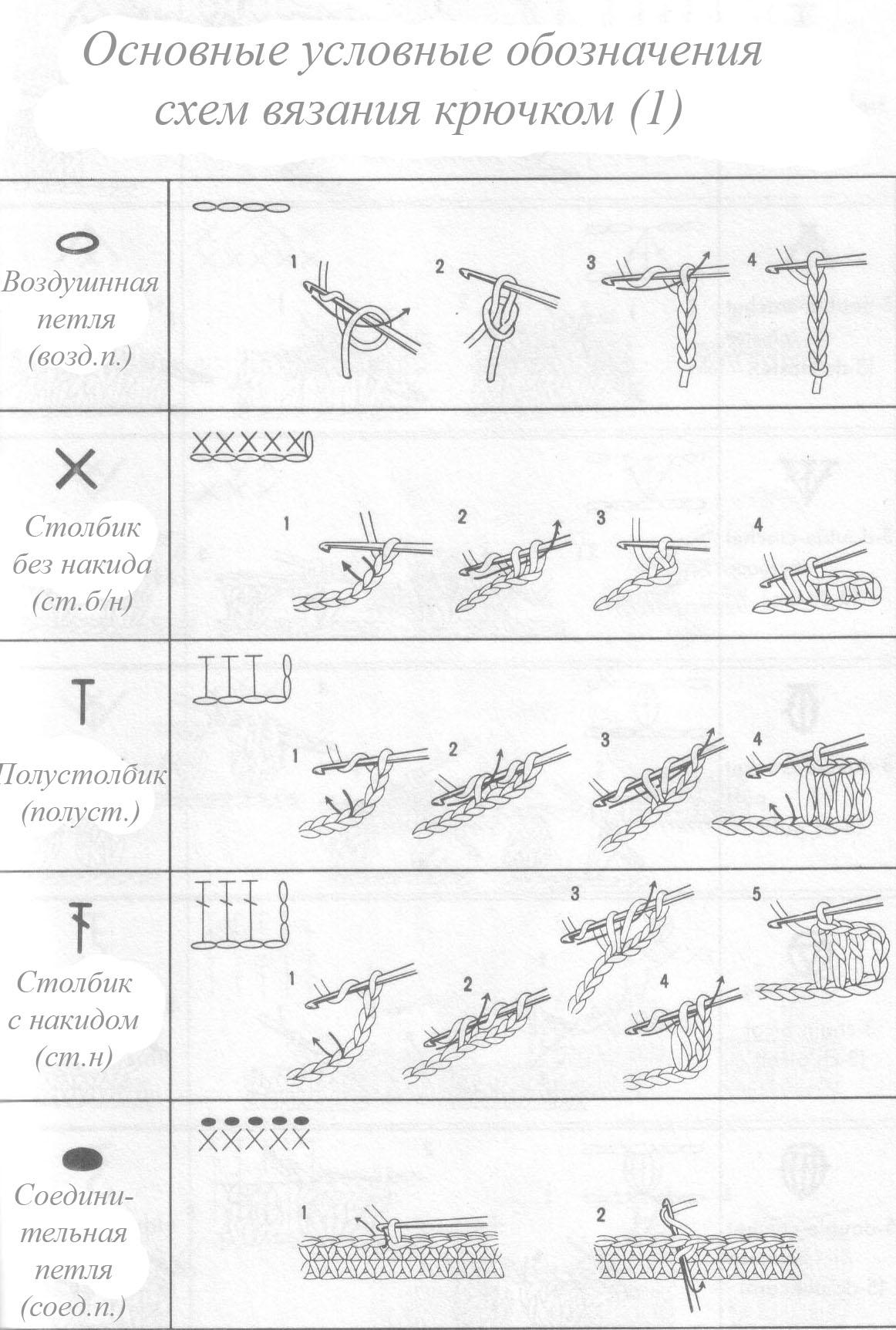 Обозначения при вязании схем крючком 59